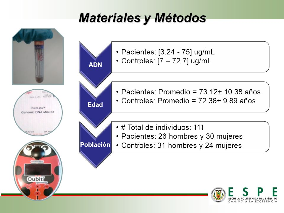 Materiales y Métodos ADN Pacientes: [3.24 - 75] ug/mL